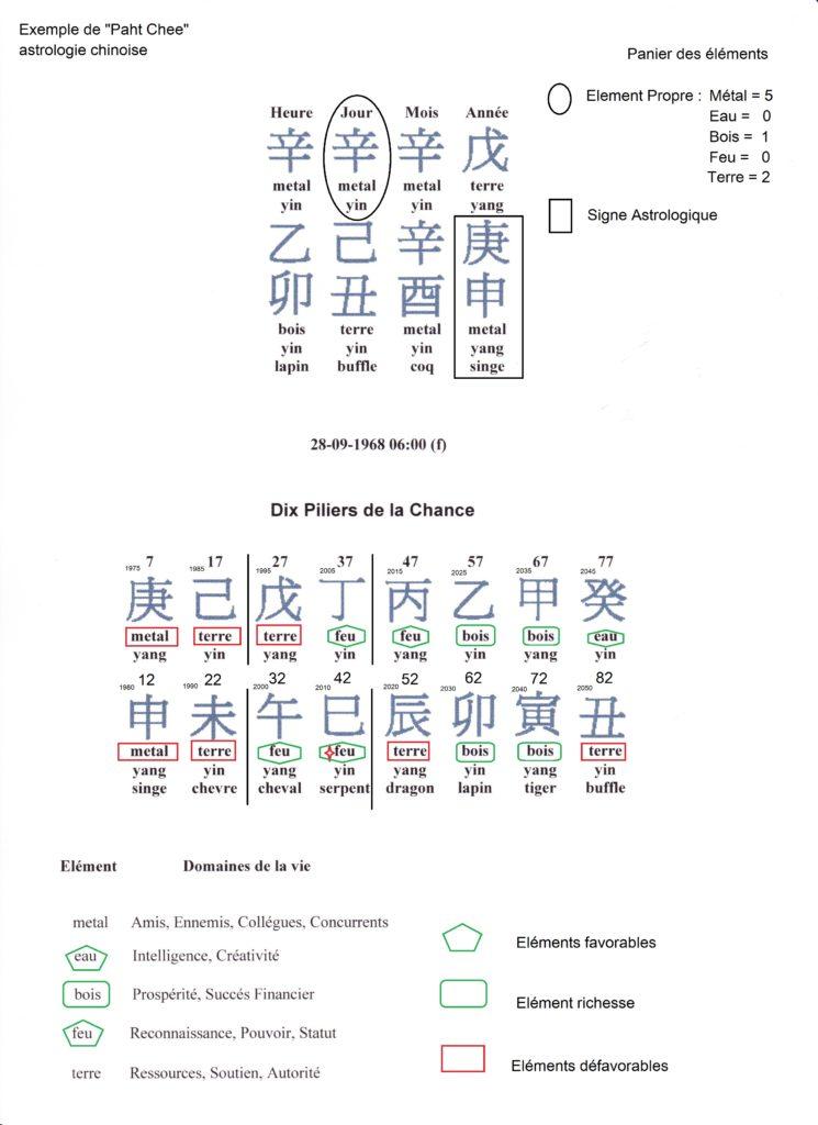 Le thème astrologique chinois, ou plus précisément le Paht Chee, art ancestral chinois, est l'étude des quatre piliers définis par de nos date et heure de naissance.